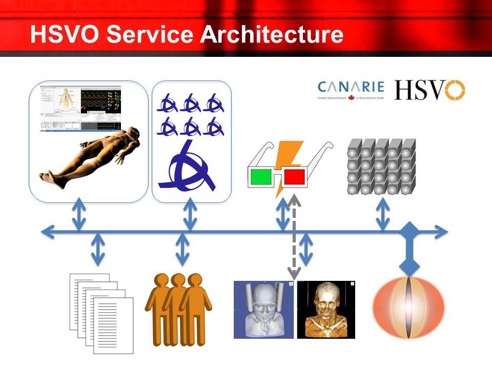 HSVO Service Architecture