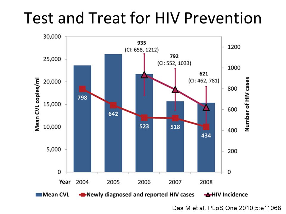 Test and Treat for HIV Prevention Das M et al. PLoS One 2010;5:e11068