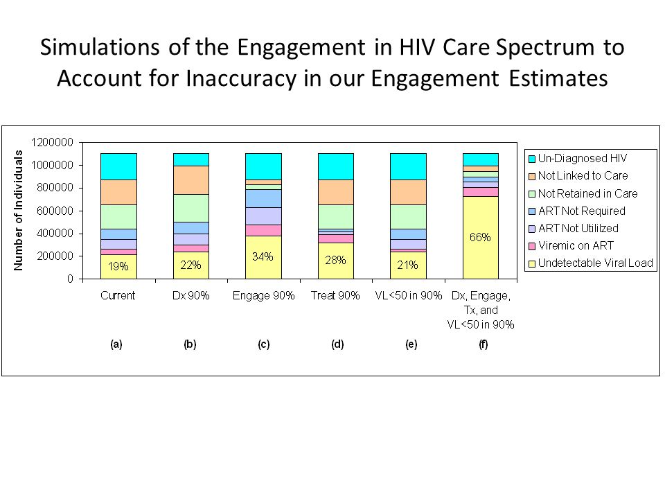 Simulations of the Engagement in HIV Care Spectrum to Account for Inaccuracy in our Engagement Estimates