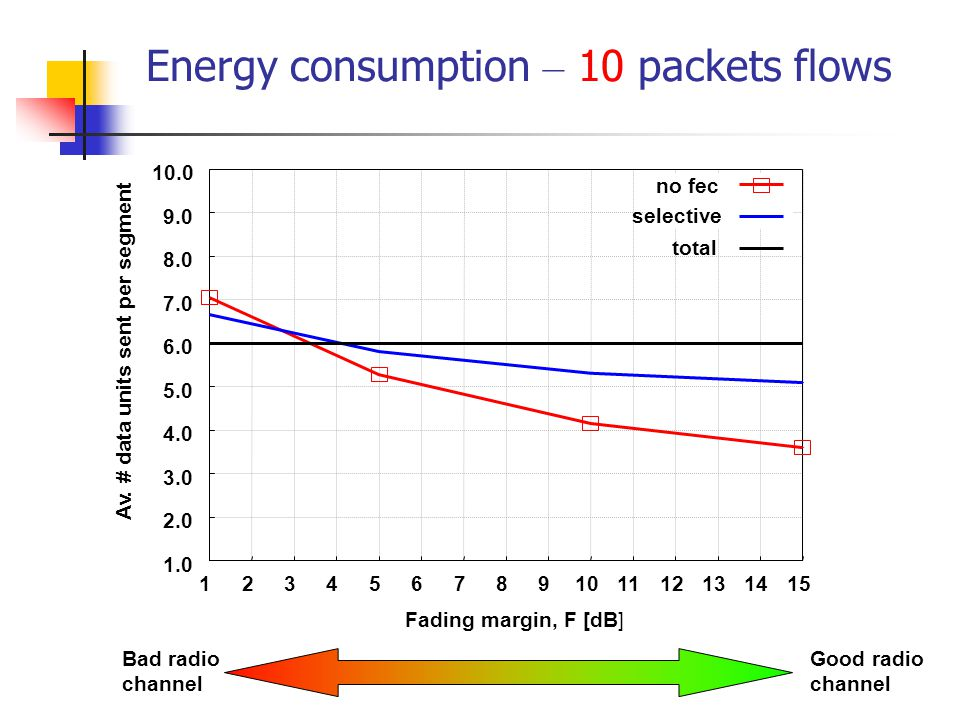 Energy consumption – 10 packets flows Bad radio channel Good radio channel