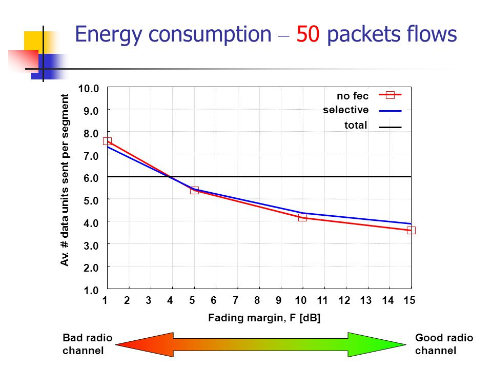 Energy consumption – 50 packets flows Bad radio channel Good radio channel 1.0 2.0 3.0 4.0 5.0 6.0 7.0 8.0 9.0 10.0 123456789101112131415 Av.