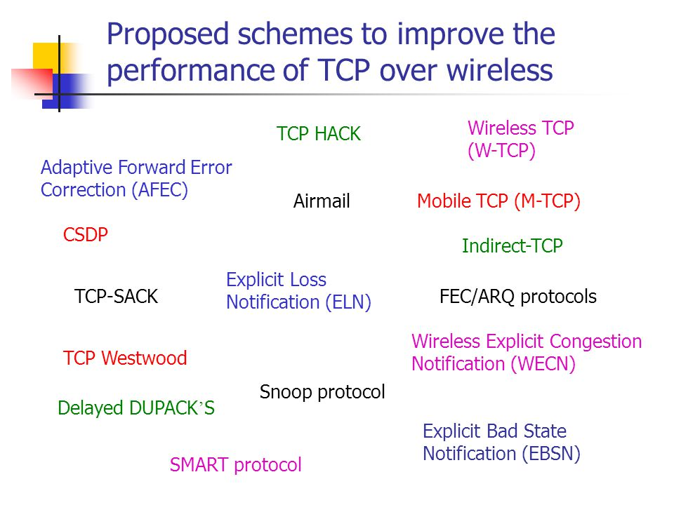 Proposed schemes to improve the performance of TCP over wireless Adaptive Forward Error Correction (AFEC) Snoop protocol TCP-SACK Airmail Explicit Loss Notification (ELN) SMART protocol Indirect-TCP Explicit Bad State Notification (EBSN) TCP HACK TCP Westwood Mobile TCP (M-TCP) Delayed DUPACK ' S CSDP Wireless TCP (W-TCP) Wireless Explicit Congestion Notification (WECN) FEC/ARQ protocols