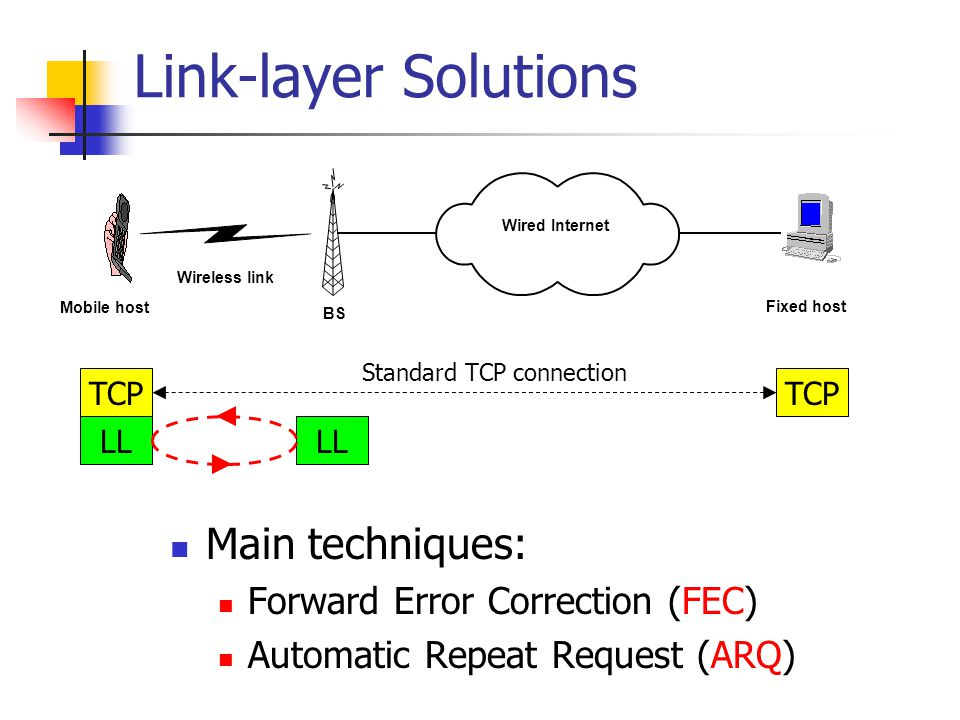 Link-layer Solutions Wireless link Wired Internet Mobile host Fixed host BS TCP LL Standard TCP connection Main techniques: Forward Error Correction (FEC) Automatic Repeat Request (ARQ)