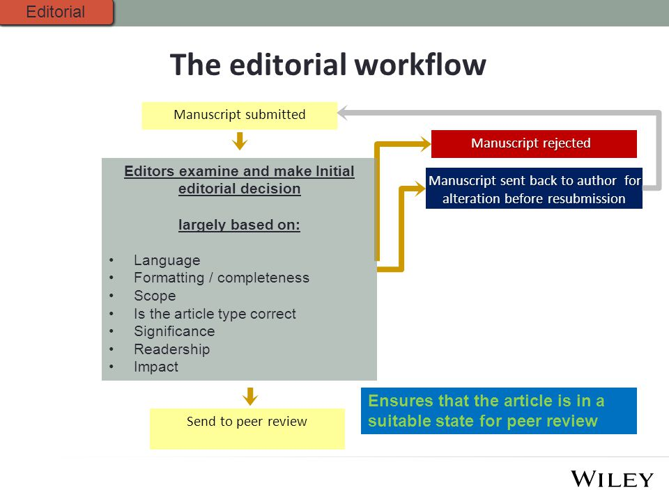 The editorial workflow Manuscript submitted Manuscript rejected Manuscript sent back to author for alteration before resubmission Editors examine and make Initial editorial decision largely based on: Language Formatting / completeness Scope Is the article type correct Significance Readership Impact Editorial Send to peer review Ensures that the article is in a suitable state for peer review