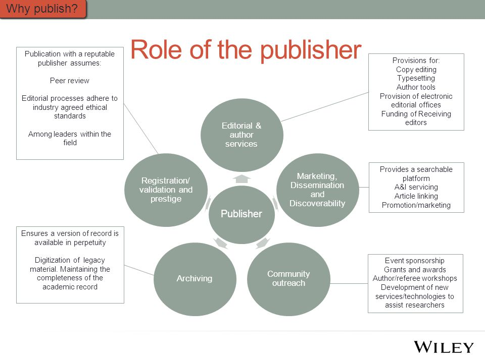 Role of the publisher Publisher Editorial & author services Marketing, Dissemination and Discoverability Community outreach Archiving Registration/ validation and prestige Why publish.