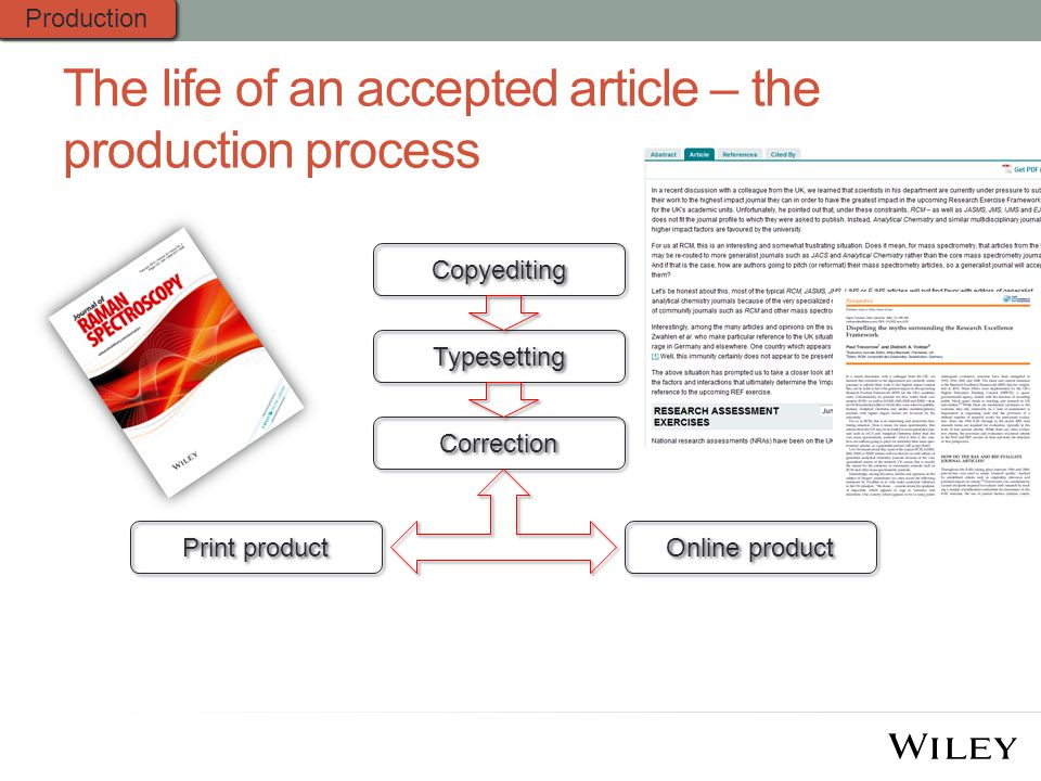 The life of an accepted article – the production process Copyediting Typesetting Correction Print product Online product Production