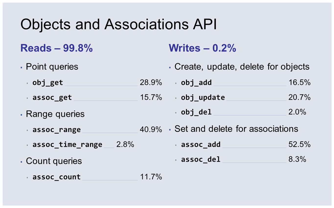 Objects and Associations API Reads – 99.8% ▪ Point queries ▪ obj_get 28.9% ▪ assoc_get 15.7% ▪ Range queries ▪ assoc_range 40.9% ▪ assoc_time_range 2.
