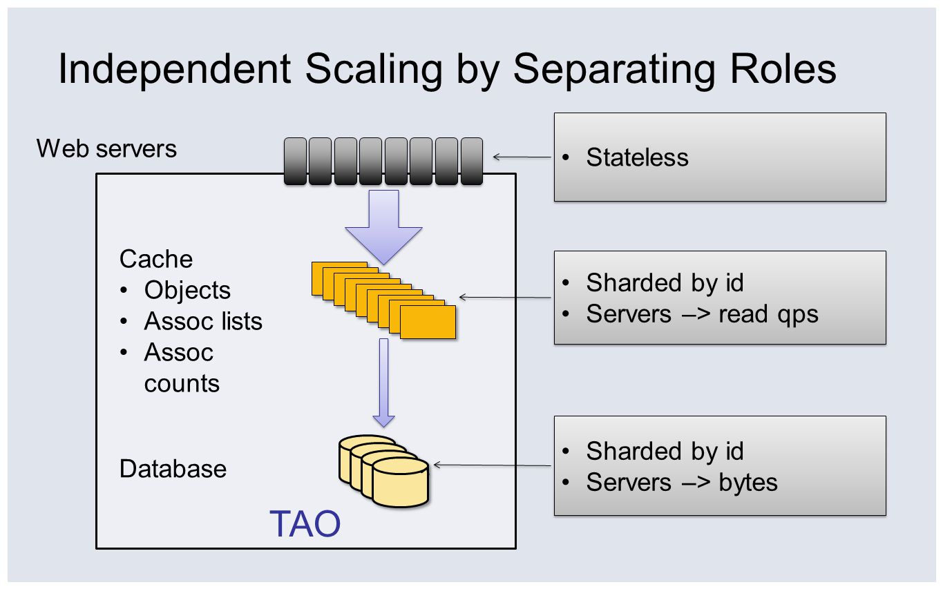 TAO Independent Scaling by Separating Roles Cache Objects Assoc lists Assoc counts Database Web servers Stateless Sharded by id Servers –> bytes Sharded by id Servers –> bytes Sharded by id Servers –> read qps Sharded by id Servers –> read qps