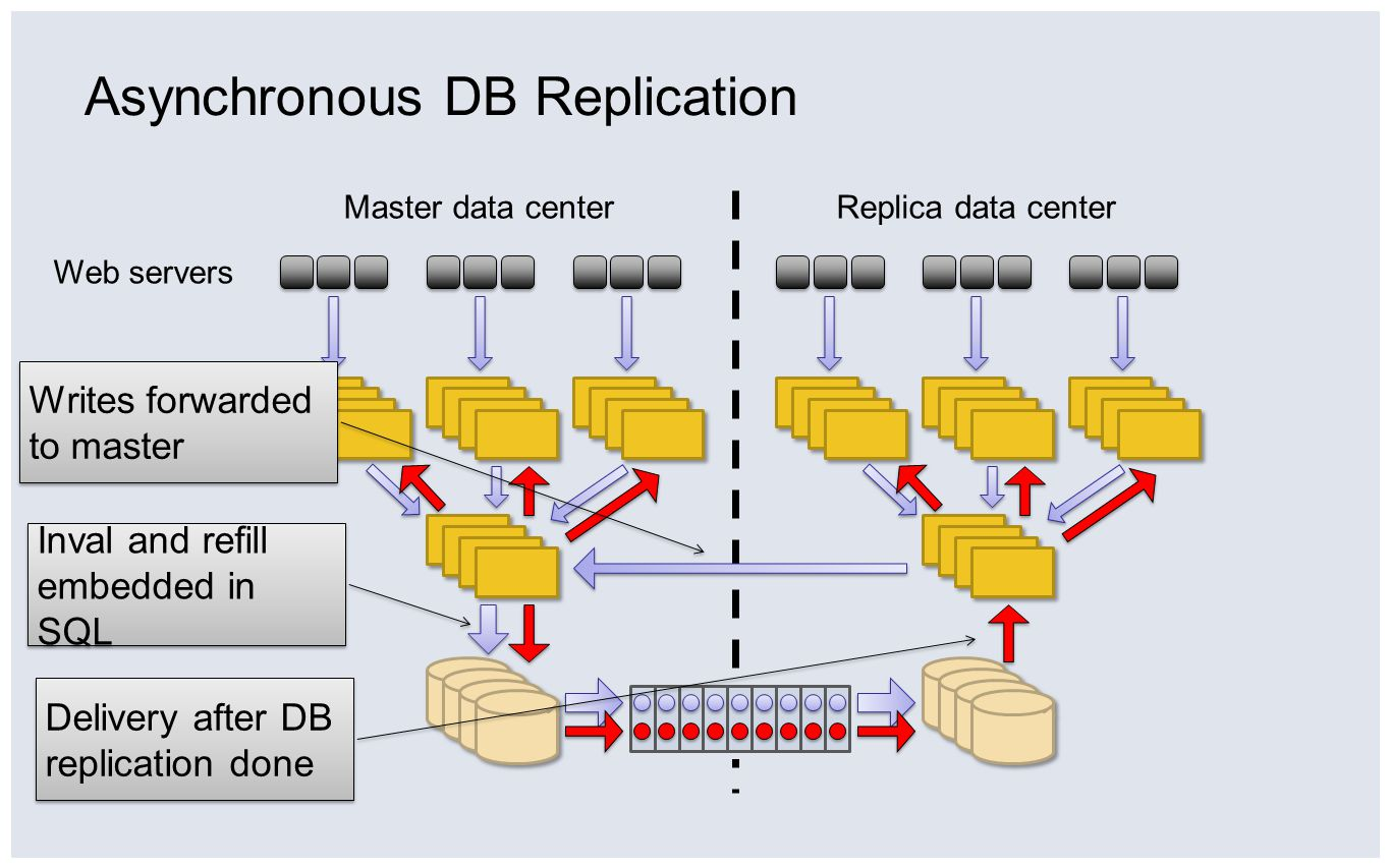 Asynchronous DB Replication Follower cache Database Web servers Master data centerReplica data center Leader cache Inval and refill embedded in SQL Writes forwarded to master Delivery after DB replication done