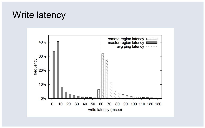 Write latency