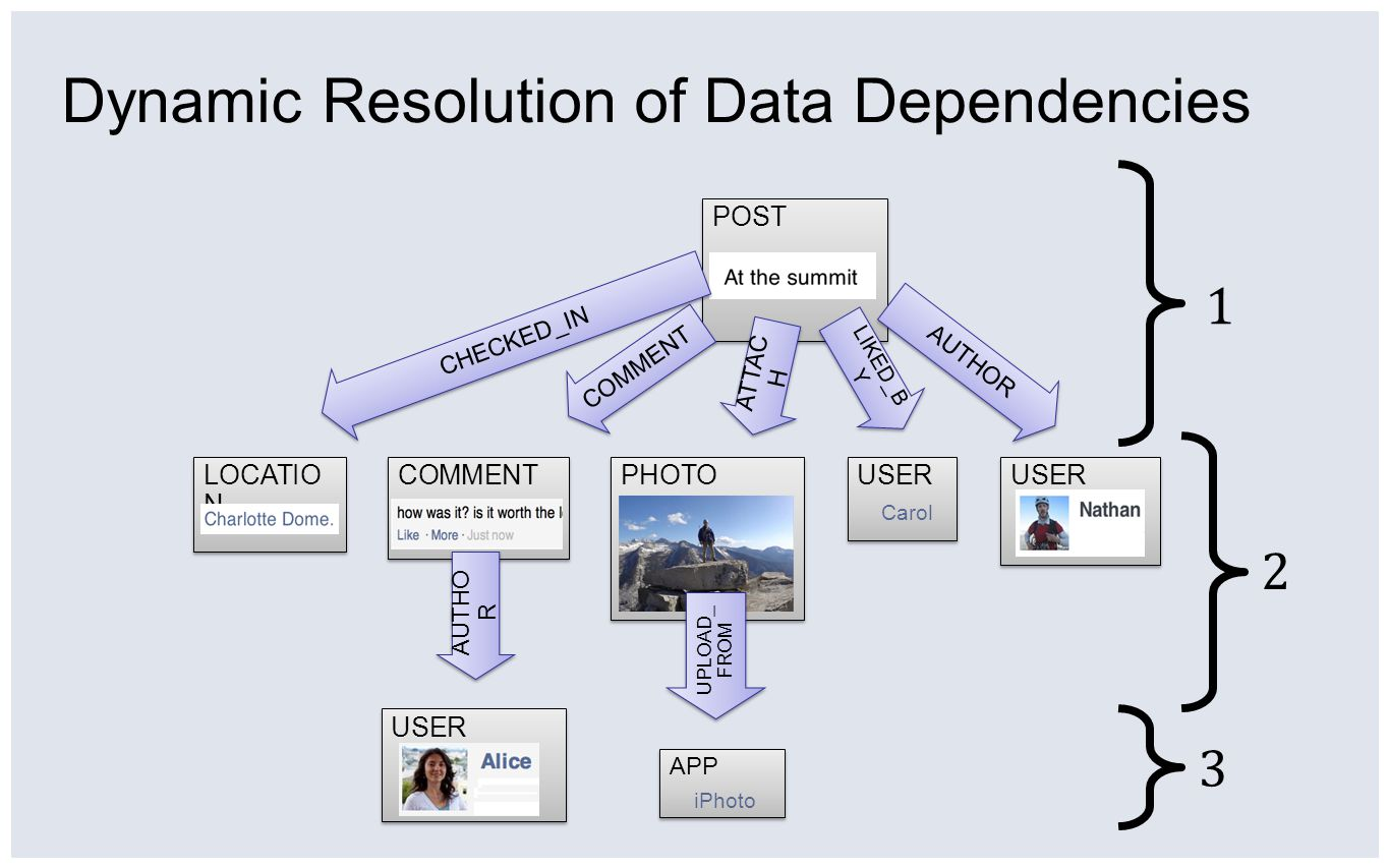 Dynamic Resolution of Data Dependencies COMMENT POST USER PHOTO LOCATIO N USER Carol USER Carol APP iPhoto APP iPhoto AUTHOR LIKED_B Y UPLOAD_ FROM ATTAC H AUTHO R COMMENT CHECKED_IN 1 2 3