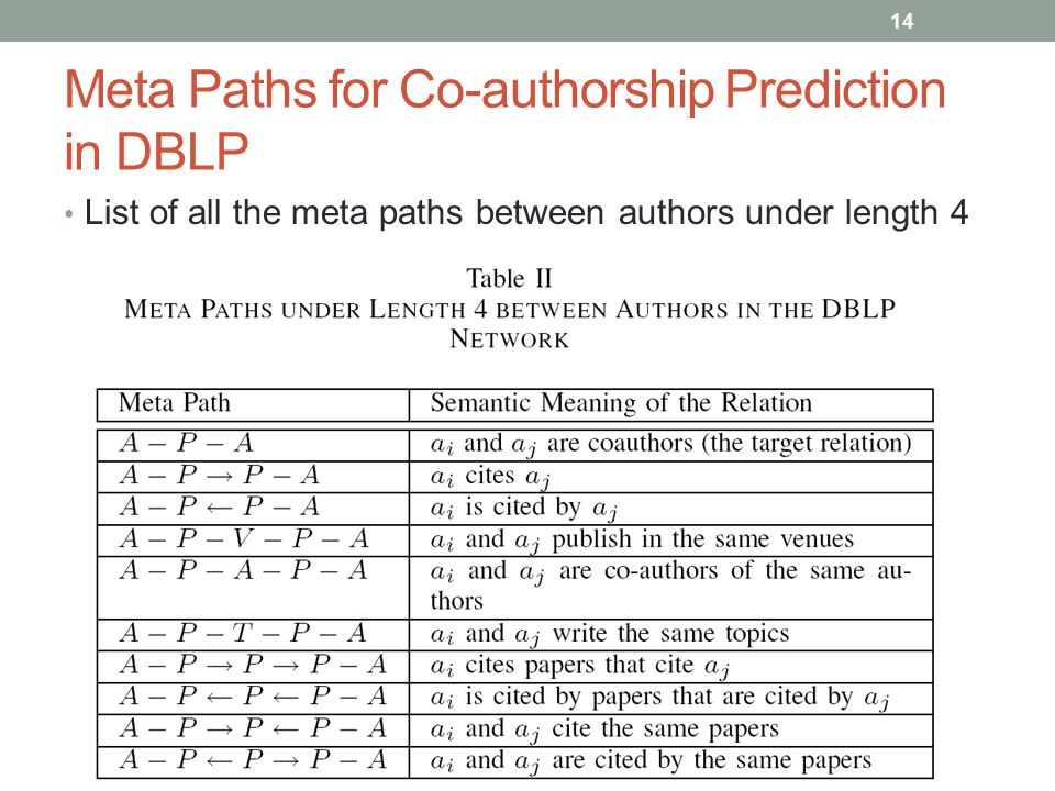 Meta Paths for Co-authorship Prediction in DBLP 14 List of all the meta paths between authors under length 4