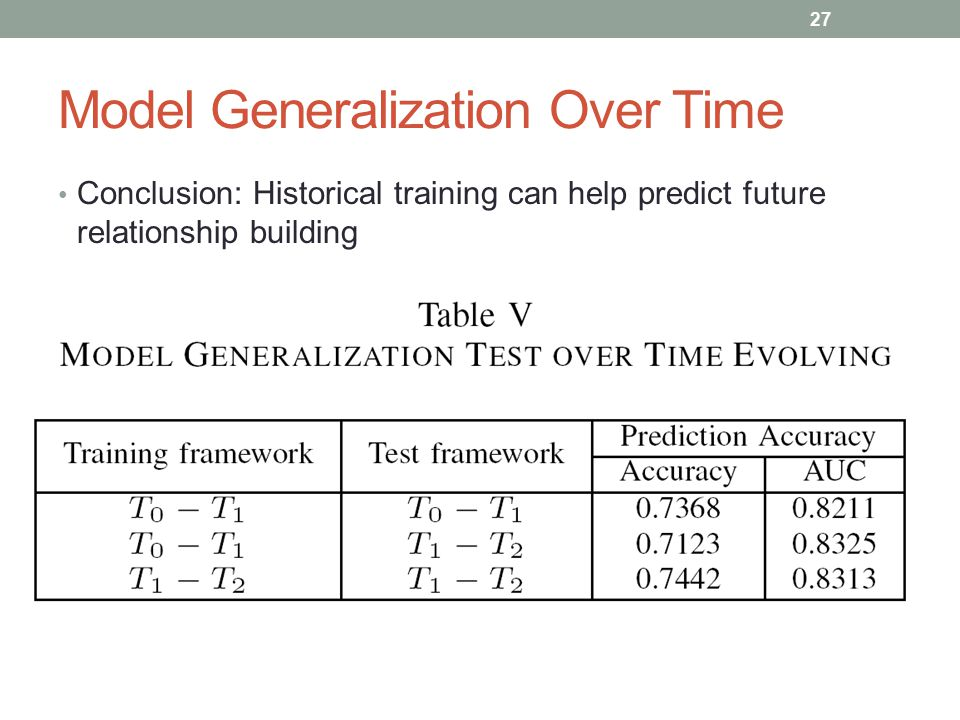 Model Generalization Over Time Conclusion: Historical training can help predict future relationship building 27