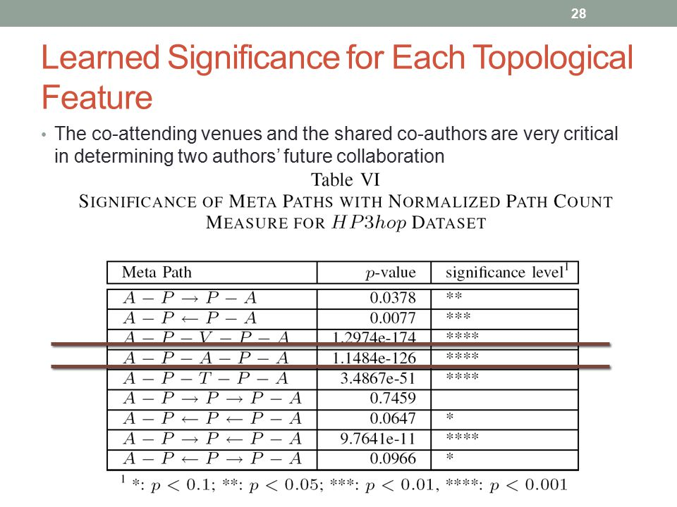Learned Significance for Each Topological Feature The co-attending venues and the shared co-authors are very critical in determining two authors' futu
