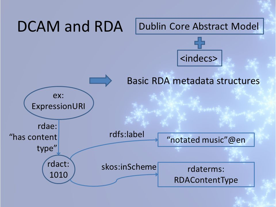 "DCAM and RDA Dublin Core Abstract Model Basic RDA metadata structures ex: ExpressionURI rdae: ""has content type"" rdfs:label rdact: 1010 ""notated music"