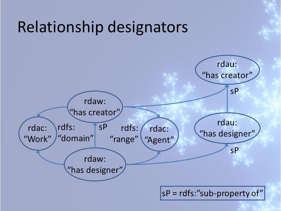 rdac: Work rdfs: domain Relationship designators rdaw: has creator rdau: has creator rdaw: has designer rdau: has designer sP sP = rdfs: sub-property of rdac: Agent rdfs: range