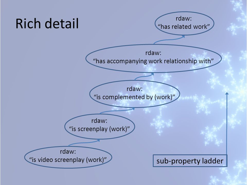 rdaw: is video screenplay (work) rdaw: is screenplay (work) rdaw: is complemented by (work) rdaw: has accompanying work relationship with rdaw: has related work Rich detail sub-property ladder