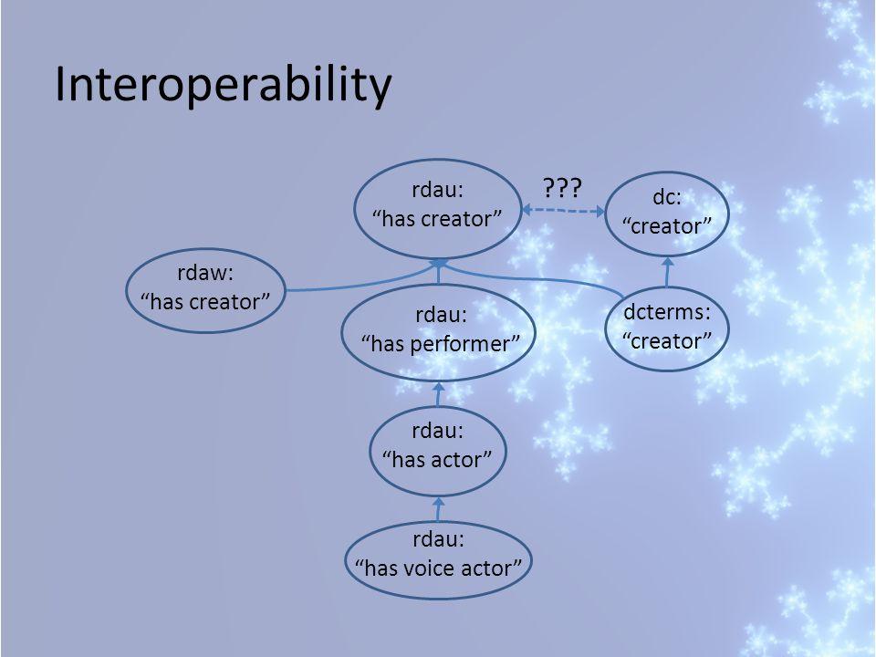 rdau: has voice actor rdau: has actor rdau: has performer rdau: has creator rdaw: has creator Interoperability dcterms: creator dc: creator
