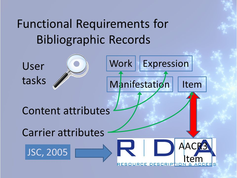Functional Requirements for Bibliographic Records WorkExpression ManifestationItem User tasks AACR3 Item Carrier attributes Content attributes JSC, 2005