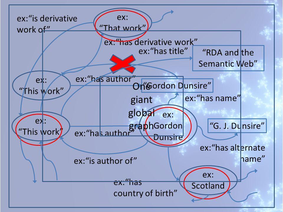 ex: This work Gordon Dunsire ex: has author ex: Gordon Dunsire ex: has author ex: This work ex: is author of ex: has name G.