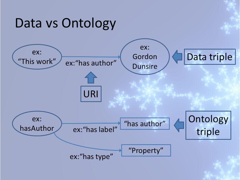 ex: Gordon Dunsire ex: has author ex: This work Data vs Ontology Data triple URI ex: has label ex: hasAuthor has author Ontology triple Property ex: has type