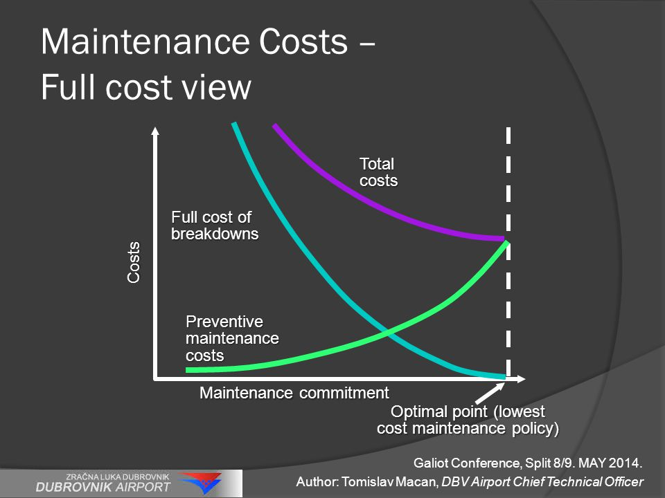 Maintenance Costs – Full cost view Costs Maintenance commitment Optimal point (lowest cost maintenance policy) Total costs Full cost of breakdowns Preventive maintenance costs Galiot Conference, Split 8/9.
