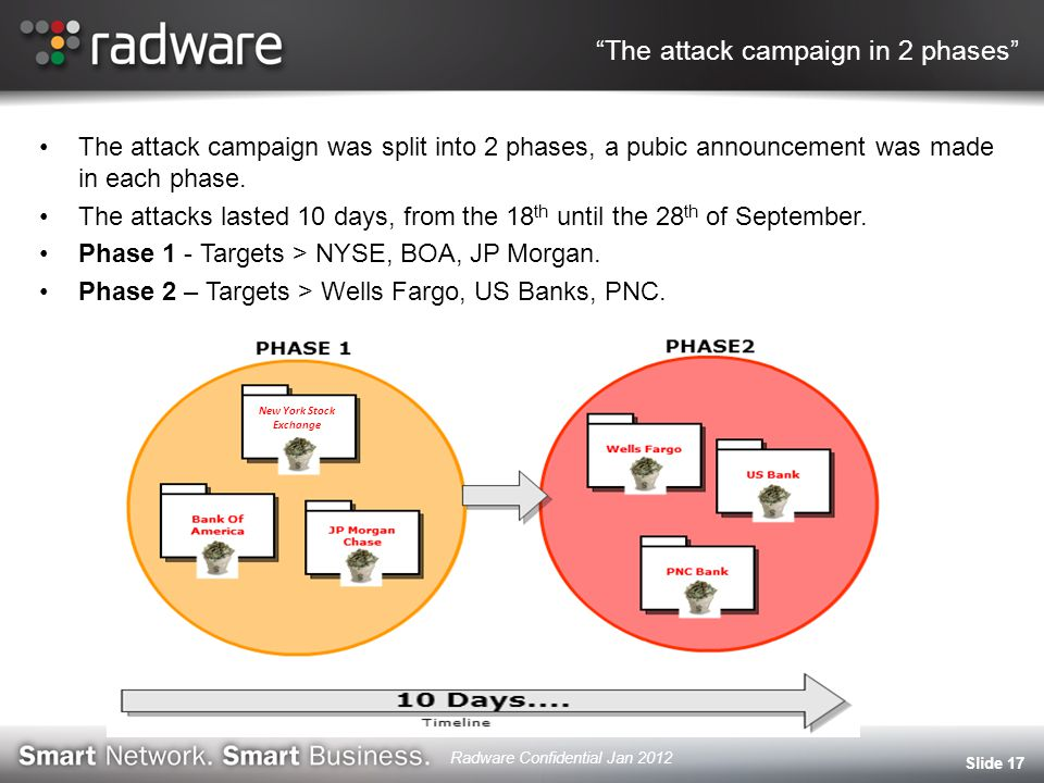The attack campaign in 2 phases The attack campaign was split into 2 phases, a pubic announcement was made in each phase.