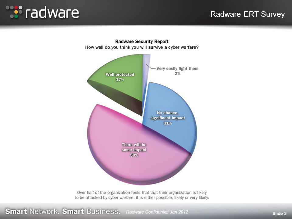 Radware ERT Survey Slide 3 Radware Confidential Jan 2012