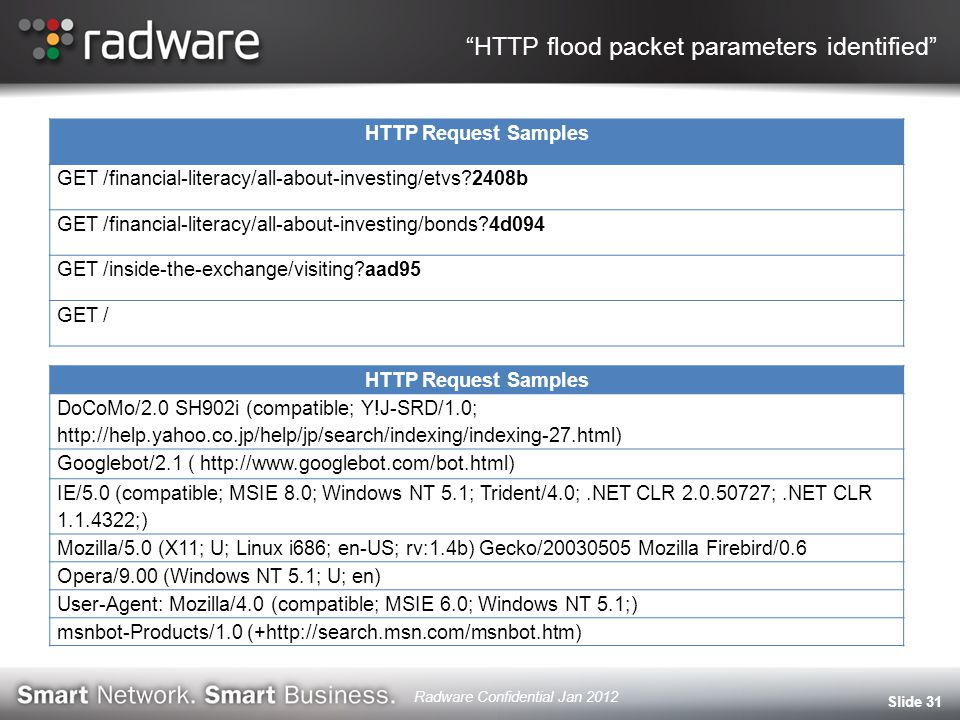 HTTP flood packet parameters identified Slide 31 HTTP Request Samples GET /financial-literacy/all-about-investing/etvs 2408b GET /financial-literacy/all-about-investing/bonds 4d094 GET /inside-the-exchange/visiting aad95 GET / HTTP Request Samples DoCoMo/2.0 SH902i (compatible; Y!J-SRD/1.0; http://help.yahoo.co.jp/help/jp/search/indexing/indexing-27.html) Googlebot/2.1 ( http://www.googlebot.com/bot.html) IE/5.0 (compatible; MSIE 8.0; Windows NT 5.1; Trident/4.0;.NET CLR 2.0.50727;.NET CLR 1.1.4322;) Mozilla/5.0 (X11; U; Linux i686; en-US; rv:1.4b) Gecko/20030505 Mozilla Firebird/0.6 Opera/9.00 (Windows NT 5.1; U; en) User-Agent: Mozilla/4.0 (compatible; MSIE 6.0; Windows NT 5.1;) msnbot-Products/1.0 (+http://search.msn.com/msnbot.htm) Radware Confidential Jan 2012