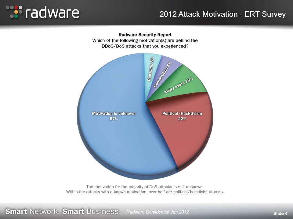 2012 Attack Motivation - ERT Survey Slide 4 Radware Confidential Jan 2012