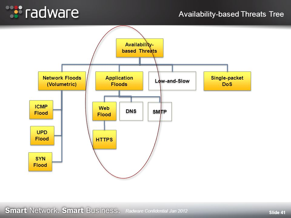 Availability-based Threats Tree Slide 41 Availability- based Threats Network Floods (Volumetric) Application Floods Low-and-Slow Single-packet DoS UPD Flood ICMP Flood SYN Flood Web Flood Web Flood DNS SMTP HTTPS Radware Confidential Jan 2012