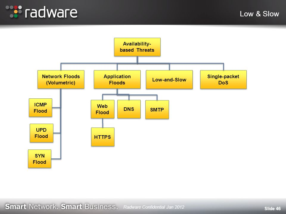 Low & Slow Slide 46 Availability- based Threats Network Floods (Volumetric) Application Floods Low-and-Slow Single-packet DoS UPD Flood ICMP Flood SYN Flood Web Flood Web Flood DNS SMTP HTTPS Low-and-Slow Radware Confidential Jan 2012
