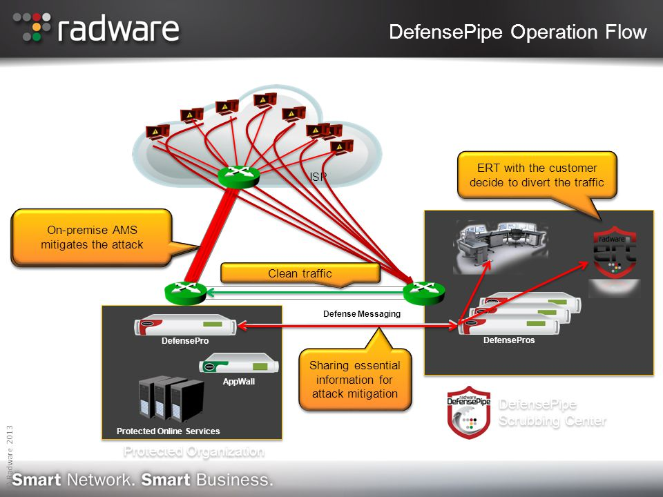 DefensePipe Operation Flow Protected Online Services DefensePro AppWall Protected Organization DefensePipe Scrubbing Center DefensePros Defense Messaging ISP Volumetric DDoS attack that blocks the Internet pipe ERT with the customer decide to divert the traffic Clean traffic Sharing essential information for attack mitigation On-premise AMS mitigates the attack © Radware 2013