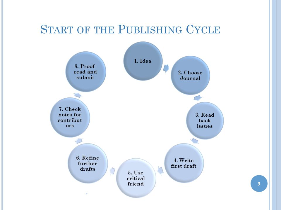 S TART OF THE P UBLISHING C YCLE 3 1. Idea 2. Choose Journal 3.