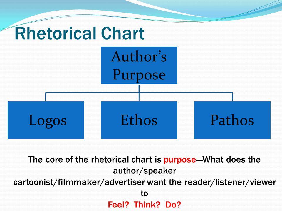 Rhetorical Chart Author's Purpose LogosEthosPathos The core of the rhetorical chart is purpose—What does the author/speaker cartoonist/filmmaker/adver