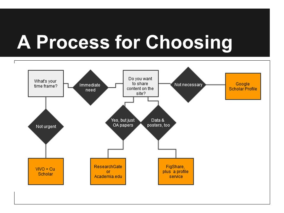 A Process for Choosing