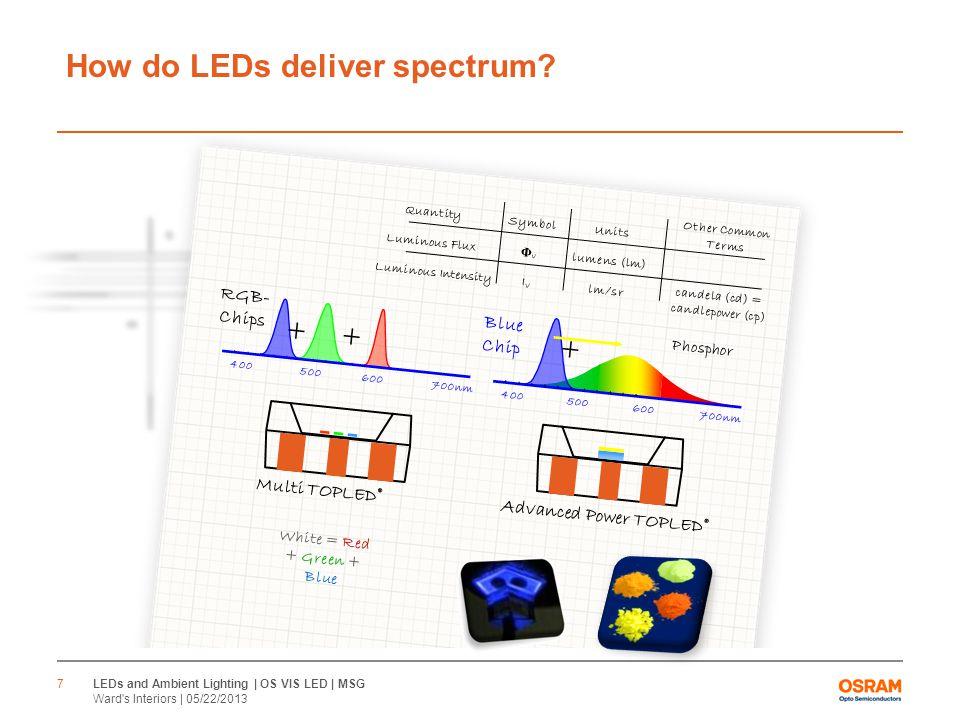 How do LEDs deliver spectrum.