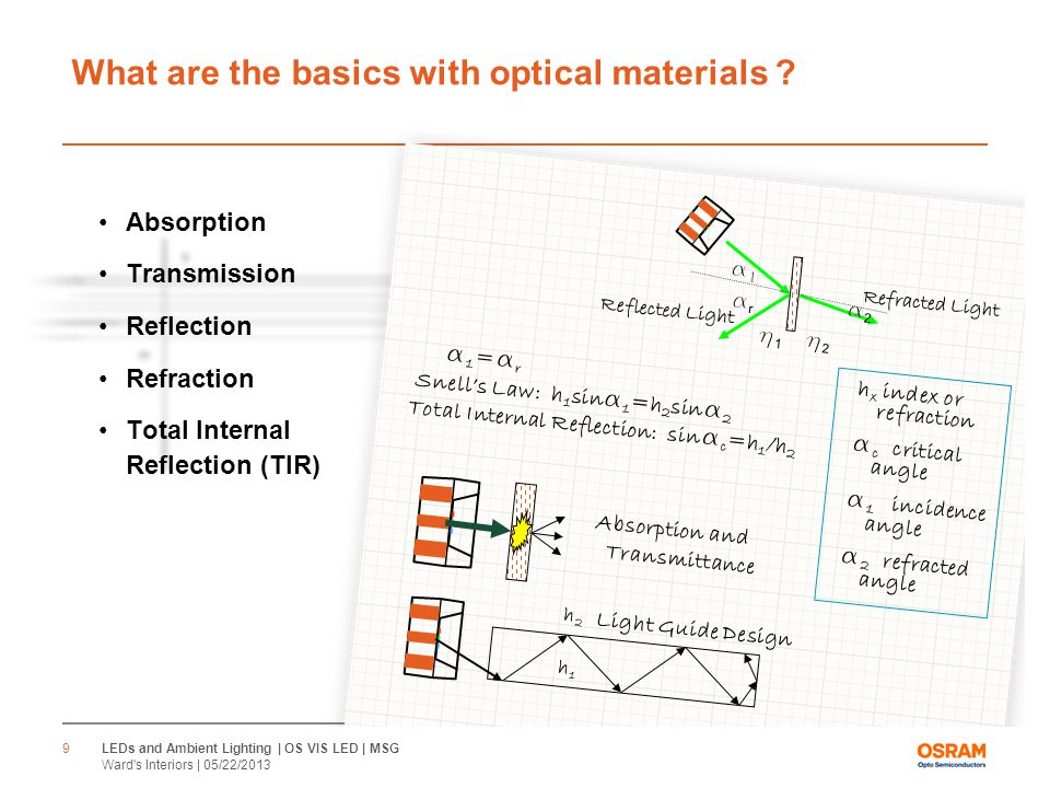 α2α2 α1α1 αrαr h2h2 h1h1 Refracted Light Reflected Light α1=αrα1=αr Snell's Law: h 1 sin α 1 =h 2 sin α 2 Total Internal Reflection: sin α c =h 1 /h 2 h x index or refraction α c critical angle α 1 incidence angle α 2 refracted angle h1h1 h2h2 Light Guide Design Absorption and Transmittance What are the basics with optical materials .