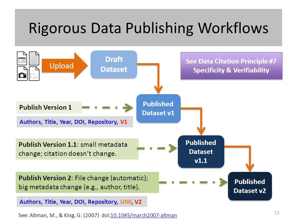 Rigorous Data Publishing Workflows 13 Draft Dataset Draft Dataset Upload Published Dataset v1 Published Dataset v1 Publish Version 1 Published Dataset