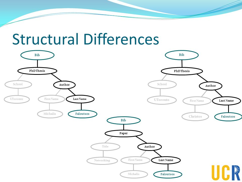 Structural Differences School UToronto PhDThesis First Name Author Last Name Michalis Faloutsos Bib PhDThesis First Name Author Last Name Christos Faloutsos School UToronto Bib Paper First Name Author Last Name Michalis Faloutsos Title Networking Bib