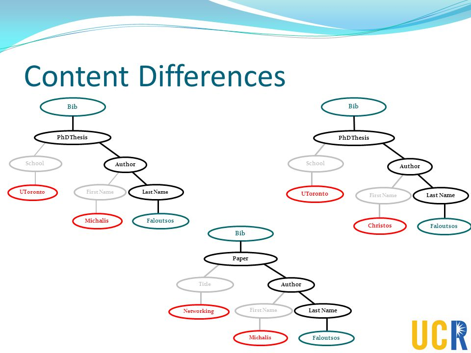 Content Differences School UToronto PhDThesis First Name Author Last Name Michalis Faloutsos Bib PhDThesis First Name Author Last Name Christos Faloutsos School UToronto Bib Paper First Name Author Last Name Michalis Faloutsos Title Networking Bib