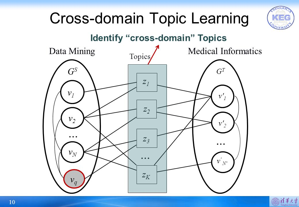 10 Cross-domain Topic Learning GSGS v1v1 v2v2 vNvN vqvq … GTGT v' 1 v' 2 v ' N' … … z1z1 z2z2 z3z3 zKzK Data MiningMedical Informatics Topics Identify
