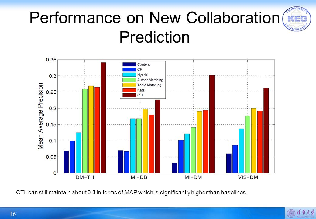 16 Performance on New Collaboration Prediction CTL can still maintain about 0.3 in terms of MAP which is significantly higher than baselines.