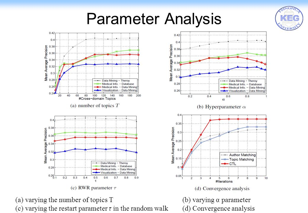 17 Parameter Analysis (a) varying the number of topics T (b) varying α parameter (c) varying the restart parameter τ in the random walk (d) Convergenc
