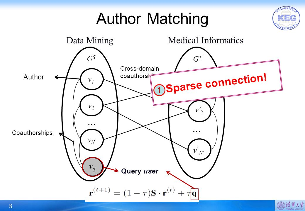 8 Author Matching GSGS v1v1 v2v2 vNvN vqvq … GTGT v' 1 v' 2 v ' N' … Data Mining Medical Informatics Author Coauthorships Query user Cross-domain coau