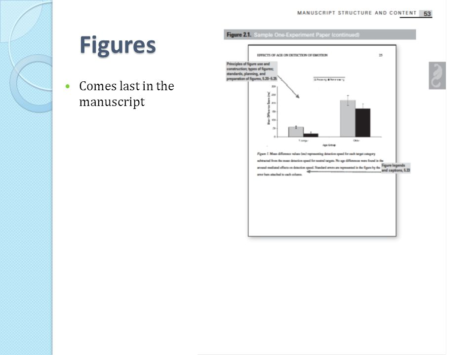 Figures Comes last in the manuscript