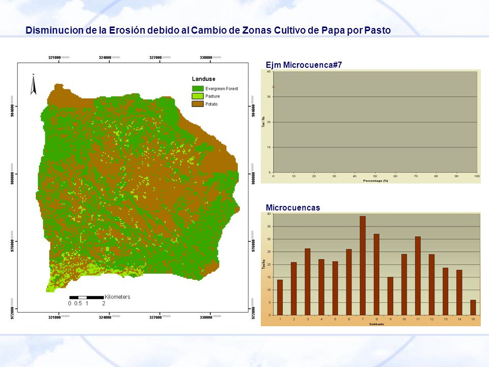 Microcuencas Ejm Microcuenca#7 Disminucion de la Erosión debido al Cambio de Zonas Cultivo de Papa por Pasto