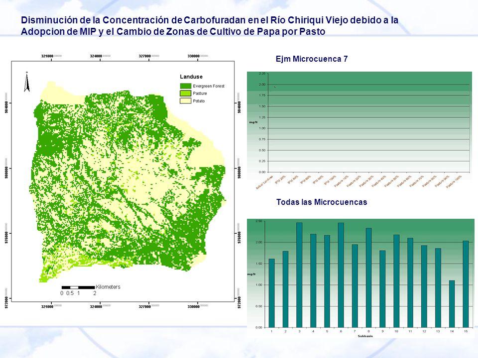 Disminución de la Concentración de Carbofuradan en el Río Chiriqui Viejo debido a la Adopcion de MIP y el Cambio de Zonas de Cultivo de Papa por Pasto Ejm Microcuenca 7 Todas las Microcuencas