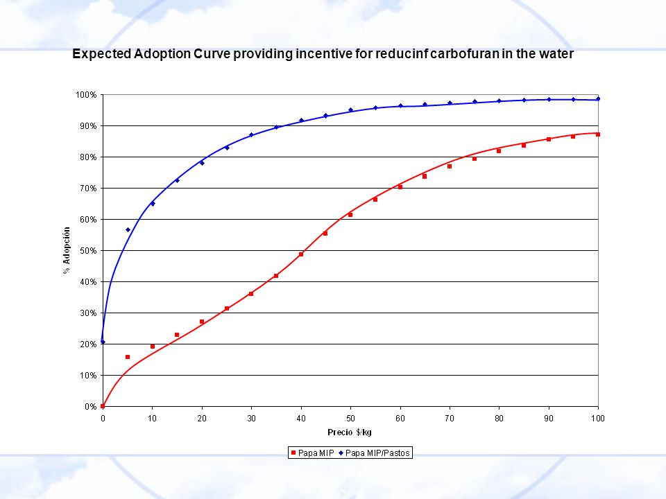 Expected Adoption Curve providing incentive for reducinf carbofuran in the water
