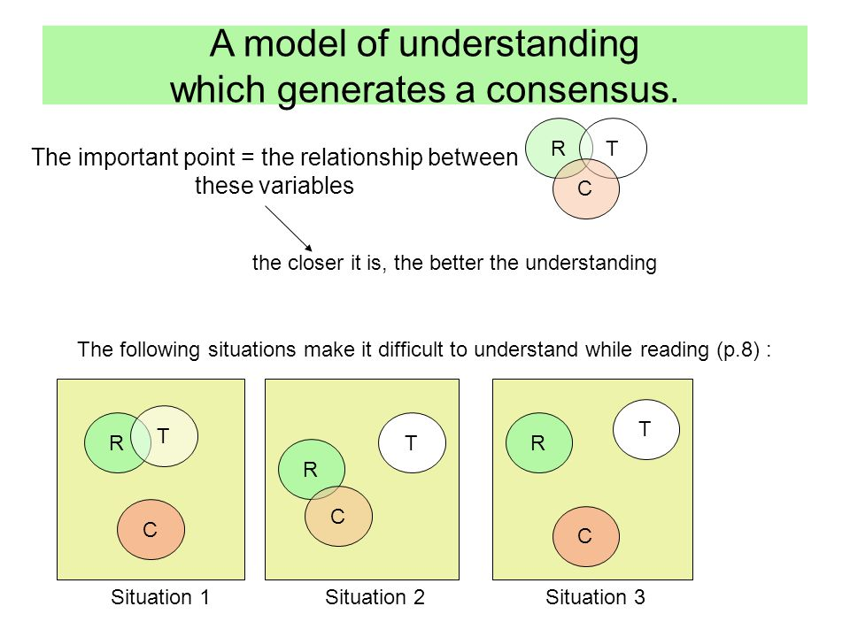 The important point = the relationship between these variables A model of understanding which generates a consensus.